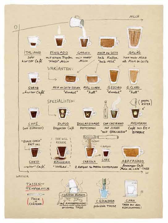 Portugiesische Kaffeephilosophie kompakt dargestellt