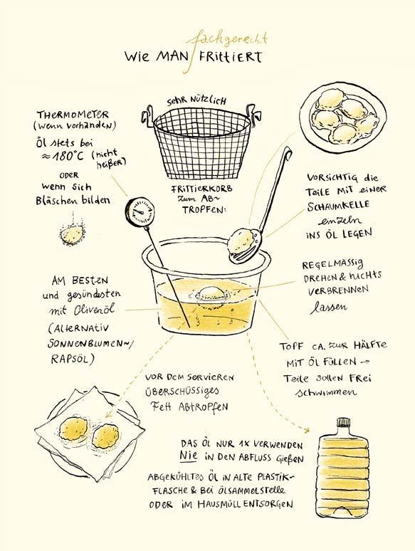 Seite 47, Wie man frittiert